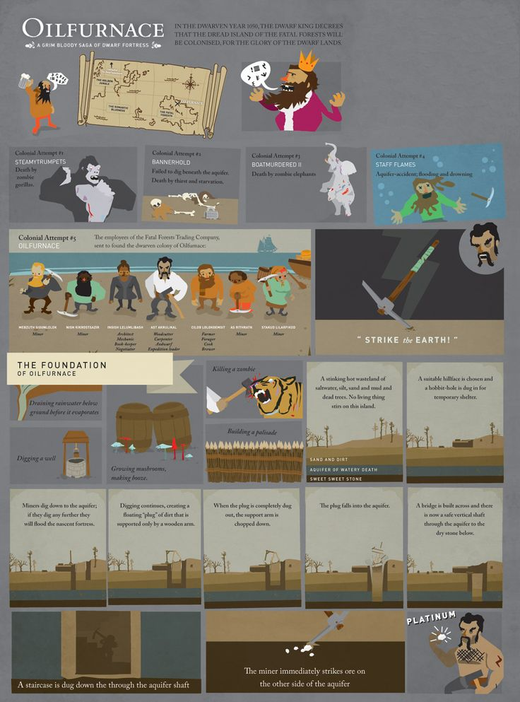 15 best images about dwarf fortress ideas on pinterest