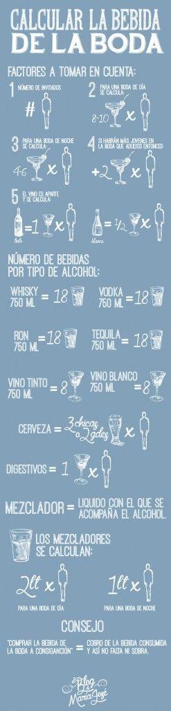 calcular la bebida de la boda