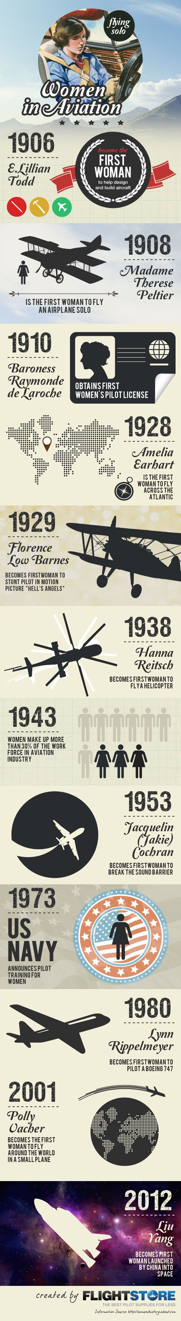 With more and more women taking to the cockpit we have looked at some of the key moments for women in aviation. From Amelia Earhart to Liu Yang, this infographic shows that when it comes to aircraft, it is definitely not just a man's world. #STEM #aviation