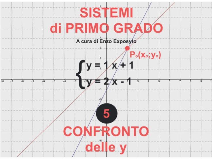 Sistemi di Primo Grado - Metodo del Confronto delle y