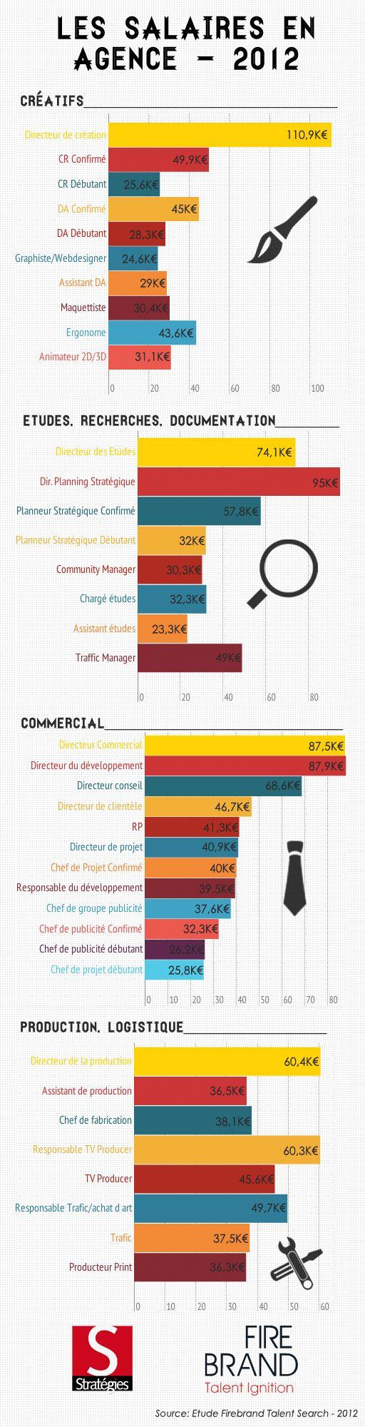 La grille de salaires des métiers du Web 2012.via @mathieusitaud