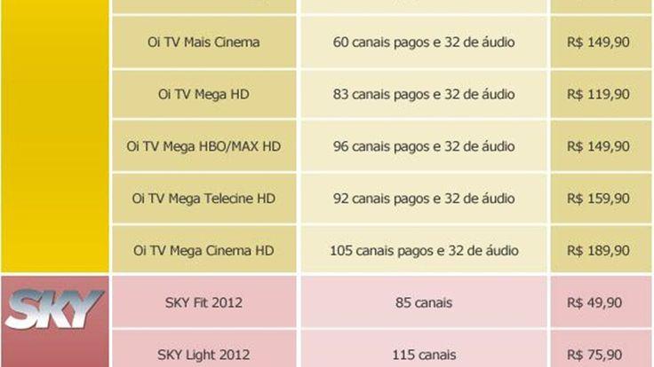 Comparativo TVs por assinatura: Claro, GVT, NET, Oi, SKY e Vivo - Tecmundo