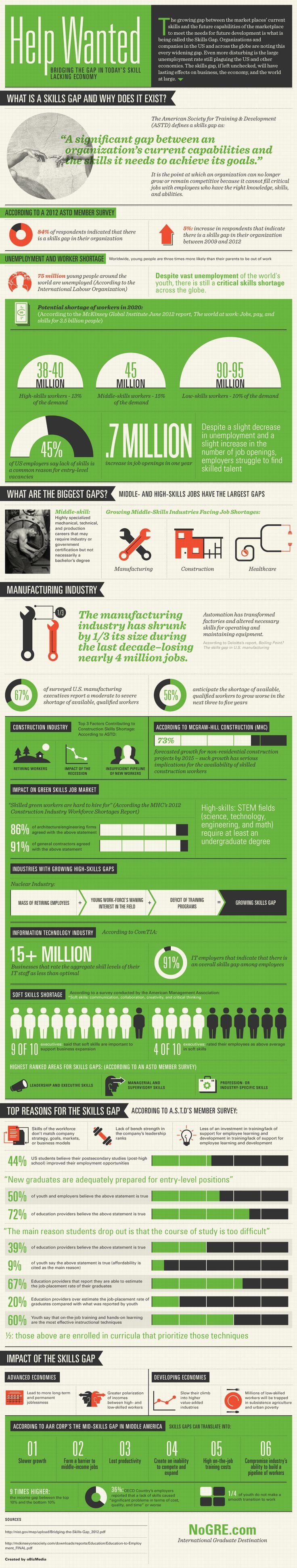 The Skills Gap Infographic - http://elearninginfographics.com/skills-gap-infographic/