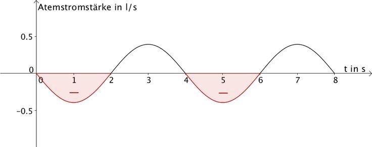 Flächenstücke, die der Graph der Funktion g im Negativen mit der x-Achse einschließt.