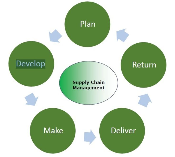 PlanThe initial stage of the supply chain process is the planning stage. We need to develop a plan or strategy in order to address how the products and service