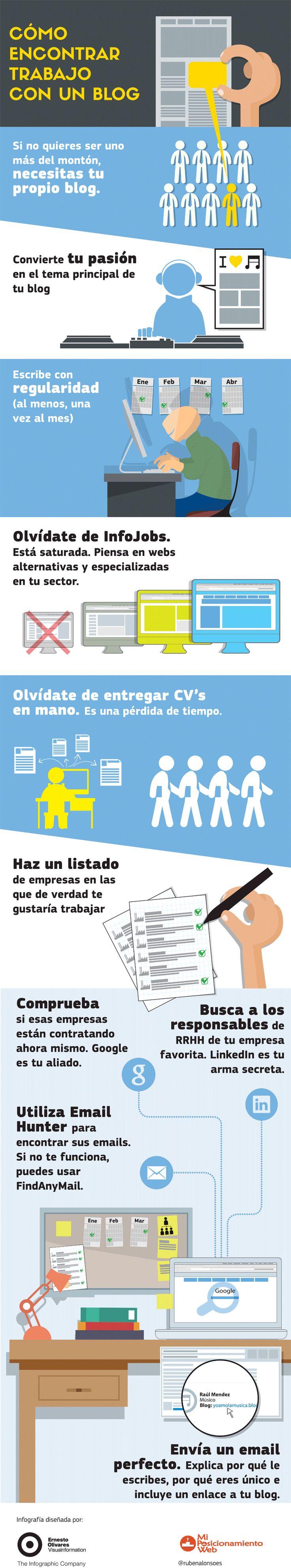 Cómo encontrar trabajo con un blog #infografía #trabajo #blog
