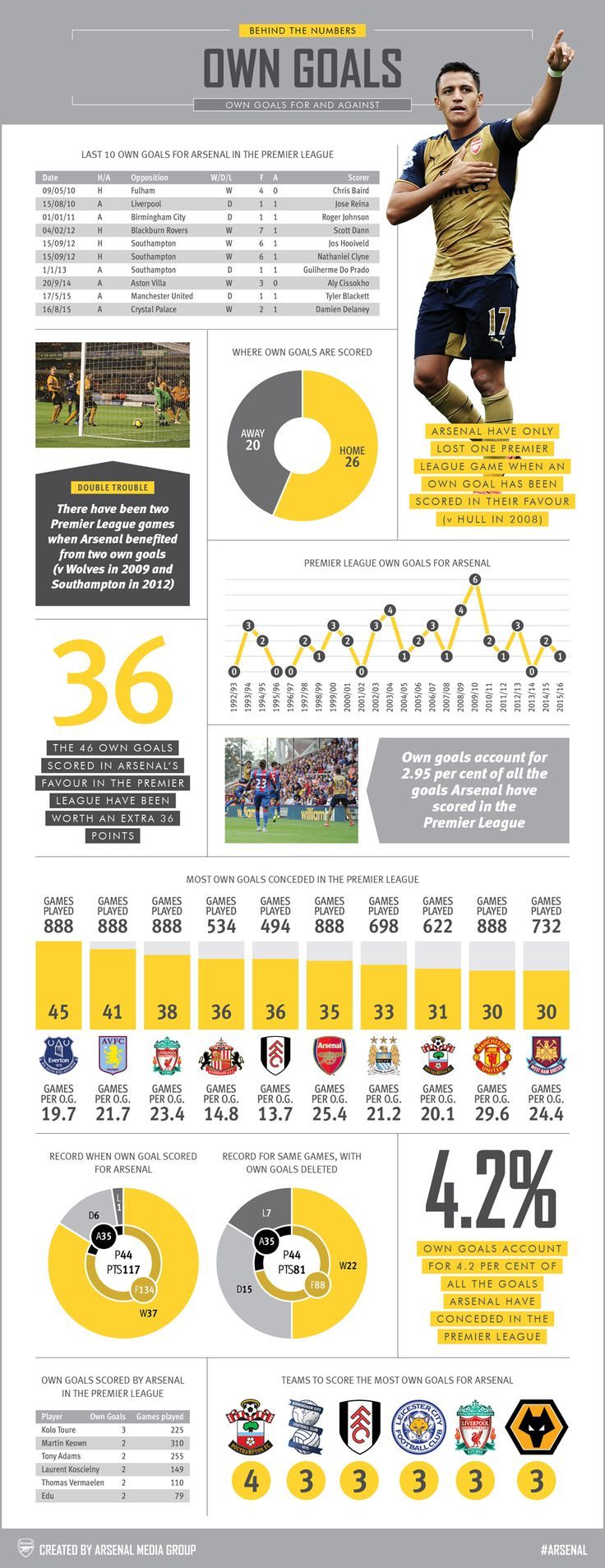 Behind the Numbers: Own goals Our latest infographic takes a closer look at own goals and examines all the key facts and figures.