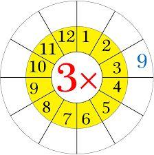 Картинки по запросу умножение круг (multiply) начальный класс