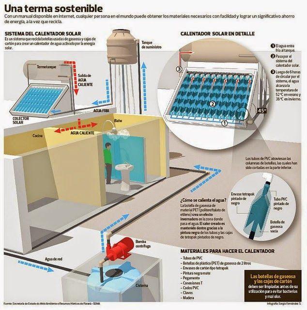 M s de 25 ideas incre bles sobre calentador solar en for Calentador piscina casero