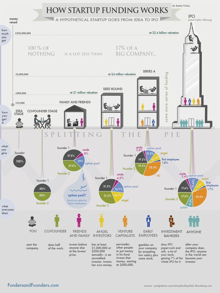 [Infographie] Les 6 étapes dans le financement d'une startup