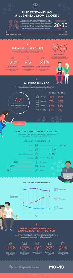 So are Millennials the future of movie-going? This movio infographic highlights our core findings and answers key questions. #Infographic #Marketing #Movies #Millennials