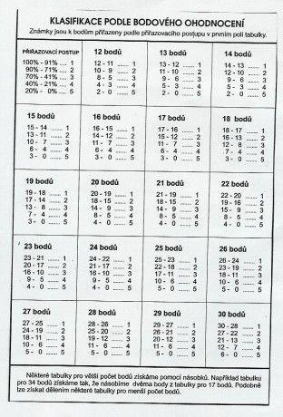 Klasifikační tabulka