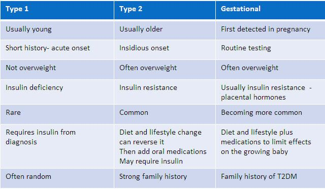 Describe the similarities and differences between type 1 and type 2 Diabetes Mellitus– Diabetes Mellitus is a kind of diseases caused by the overbalance of sugar level in the blood. Commonly, it is due to the lack of insulin or it is known also as the insulin resistance. We often...