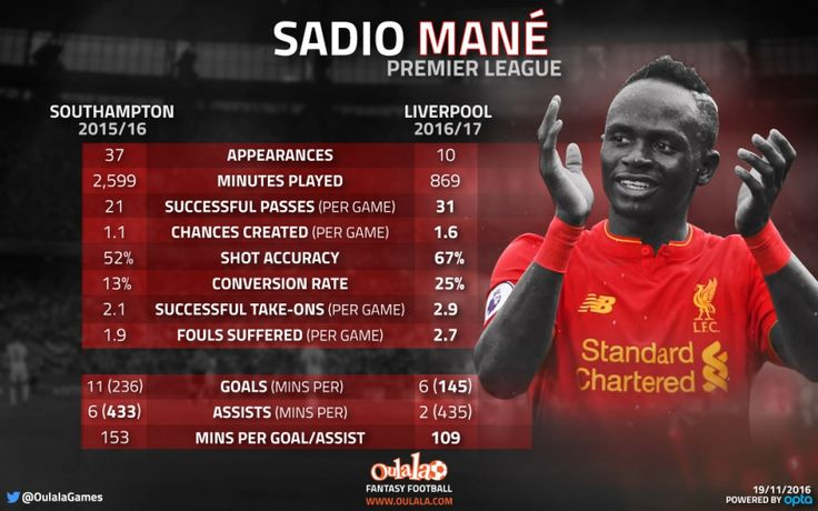 Stats show Sadio Mané up in EIGHT key areas since Southampton switch | OulalaGames