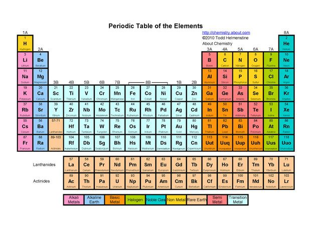 Printable Periodic Tables (PDF): Basic Color Periodic Table