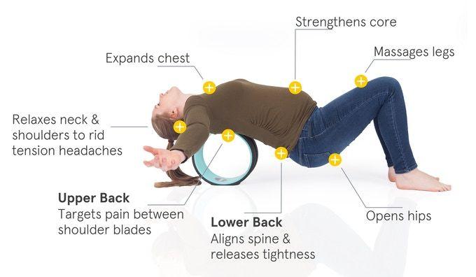 41+ Yoga wheel for upper back pain trends