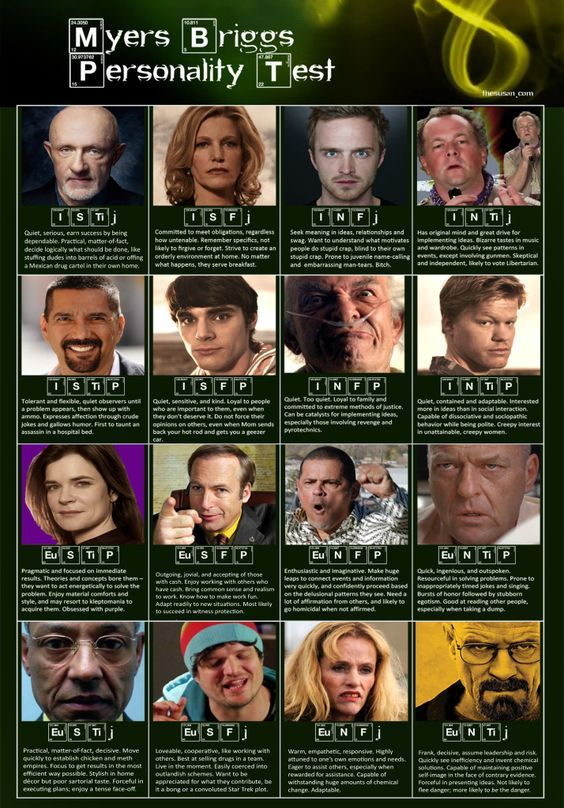 Myers Briggs Personality Test á la Breaking Bad
