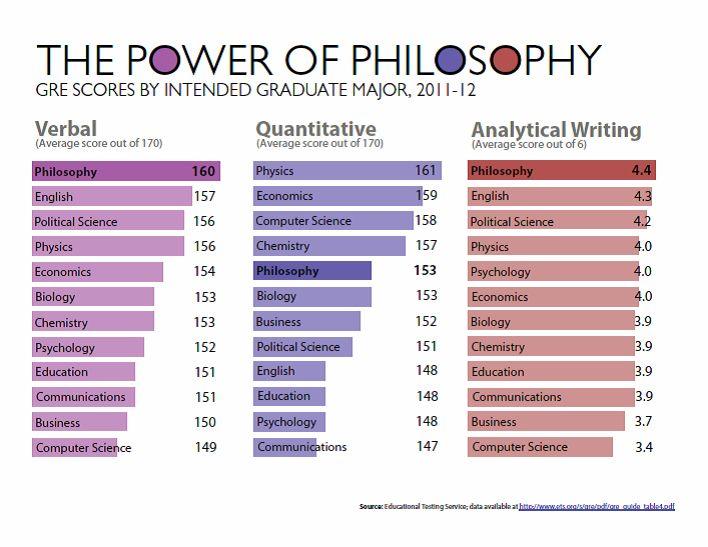 Studying Philosophy