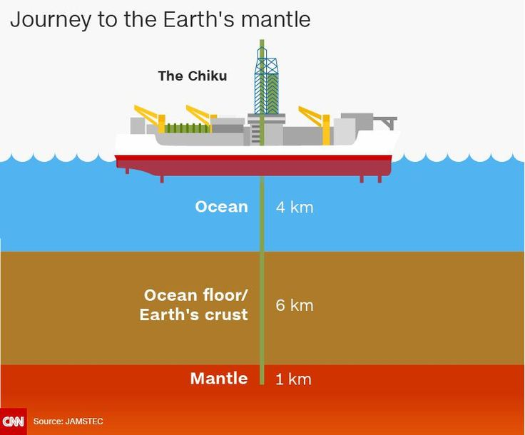 Japanese scientists plan to use giant undersea drill to reach Earth's mantle for the first time #science #tech #technews