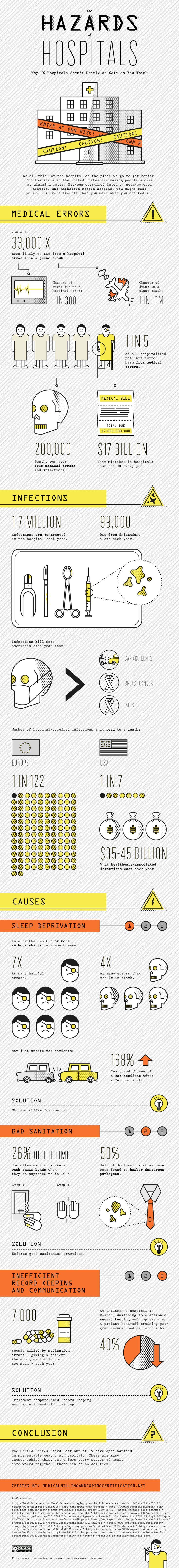 The hazards of hospitals
