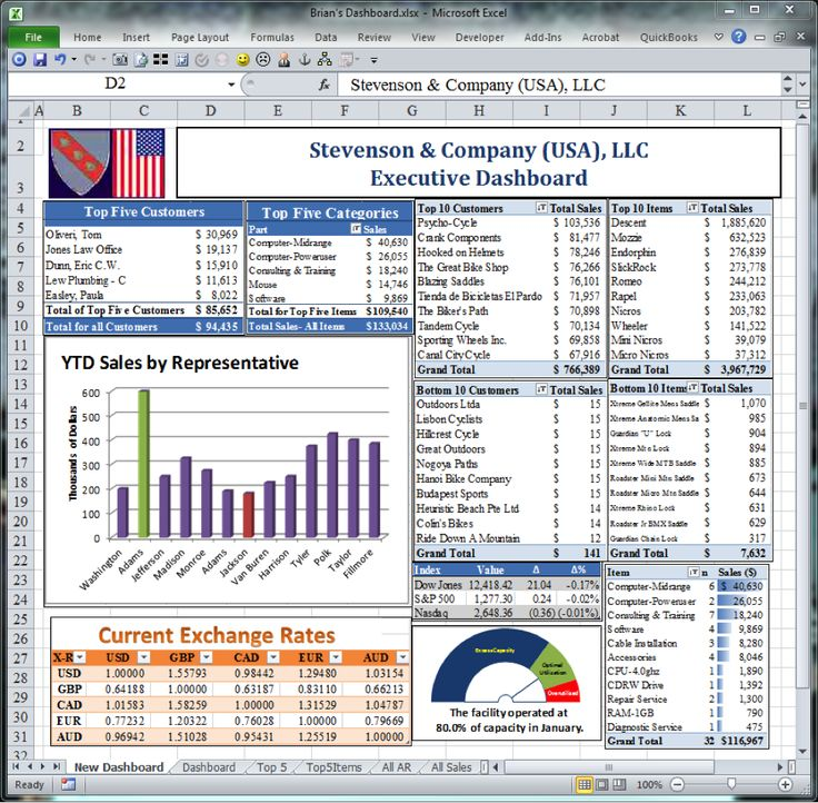 Free Financial Dashboards In Excel | Excel Dashboard Template