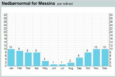 Weather statistics for Stromboli, Sicily (Italy) – yr.no