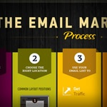 The Complete Guide to E-mail Marketing (info graphic)