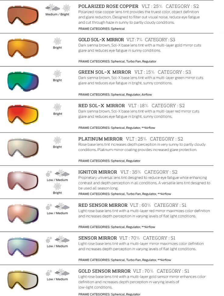 Smith Goggle Lens Color / Tint Guide | evo