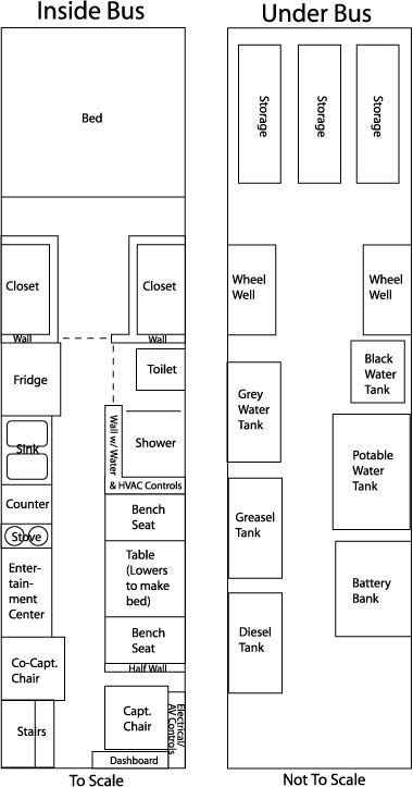 Scale floor plan or bus conversion, or skoolie. I would like this layout for a houseboat also.. except bigger stove and smaller entertainment center