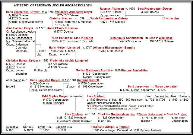 Ancestry of Hans Langsted Dreyer