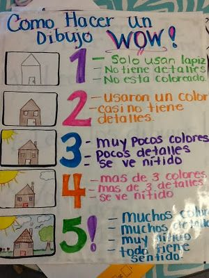 """Spanish anchor chart for drawing a """"wow"""" illustration - great for emergent writers."""
