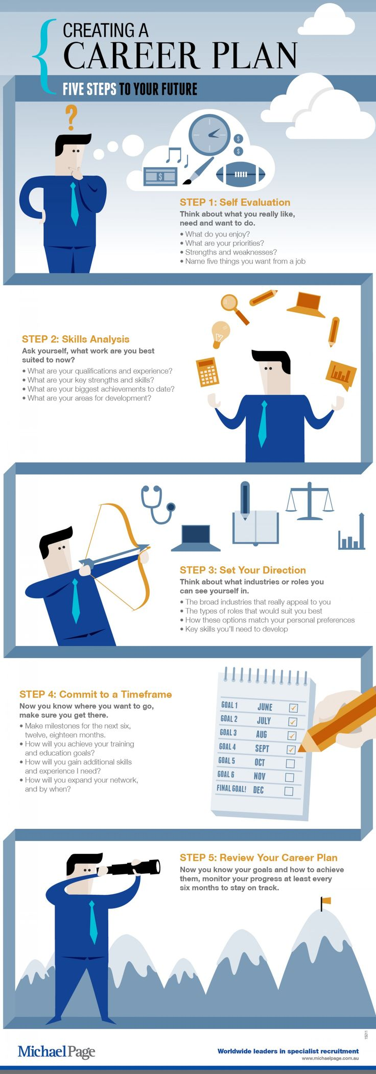 http://visual.ly/creating-career-plan-5-steps-your-future. Creating a career plan - Five steps to your future.