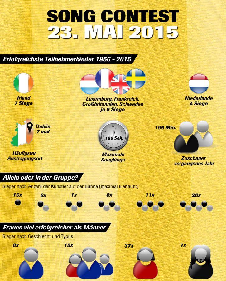 dates of eurovision 2015
