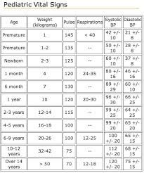 vital signs chart of normal ranges: The 25 best vital signs chart ideas on pinterest vital signs