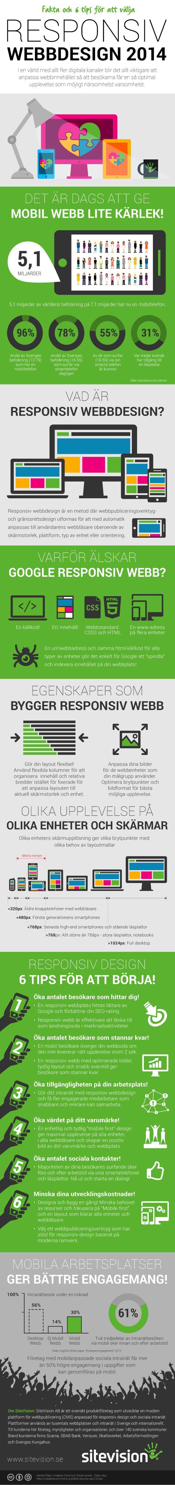 Infografik: Fakta om och 6 tips för att välja responsiv webbdesign till din webbplats - SiteVision - Webbpublicering, CMS, sociala intranät och portal