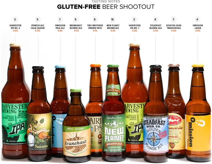 Gluten Free Beer Shootout