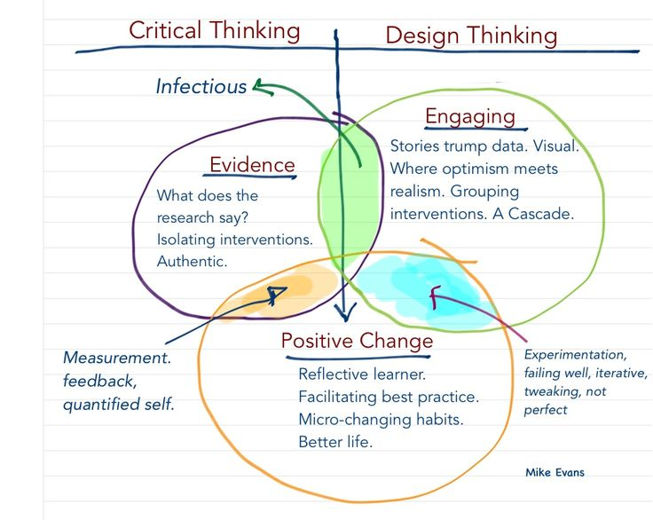 98 best images about critical thinking cravings on for Waterfall vs design thinking