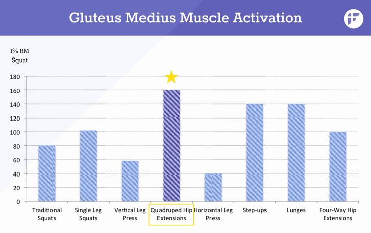 Gluteus medius muscle activation exercise comparison graph released by ACE reveals the best butt exercise. Surprisingly it's not squat. For a long time, almost all experts recommended squats as the best exercise for shaping the perfect butt, but it turns out, ACE study proved it wrong. You no longer have to squat to get work your backside. #buttexercises
