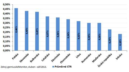 Ad monitoring graf1  miera preklikov v strednej europe 013