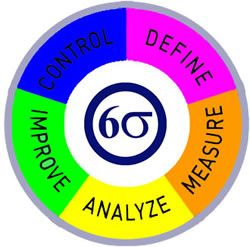DMAIC Process of Six Sigma | Quality Management Course ...