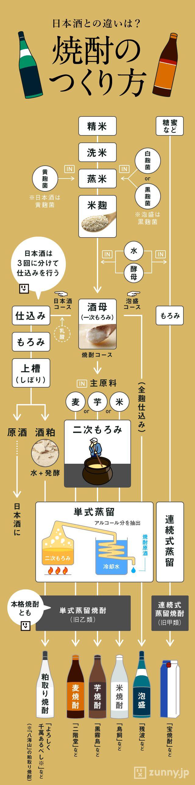 実は日本酒と近い?「焼酎のつくり方」を図解 | ZUNNY インフォグラフィック・ニュース