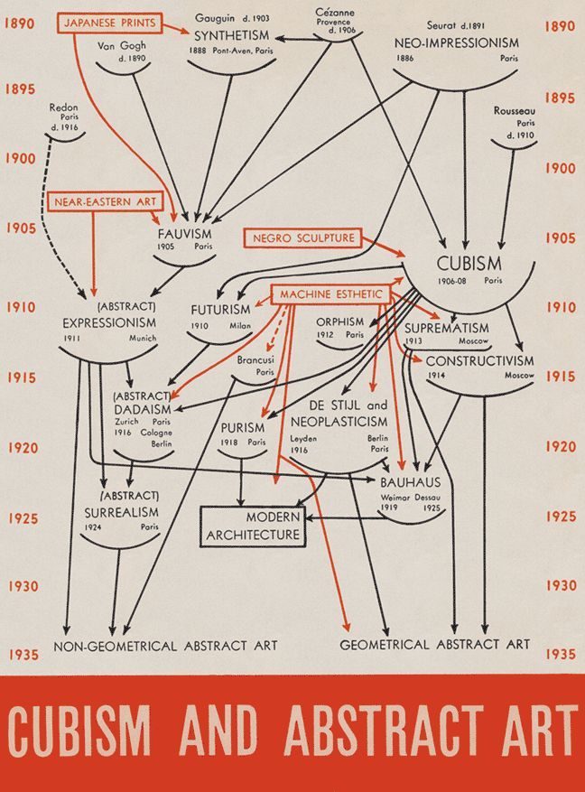 Art movements 1911-1921 | G3 Timeline