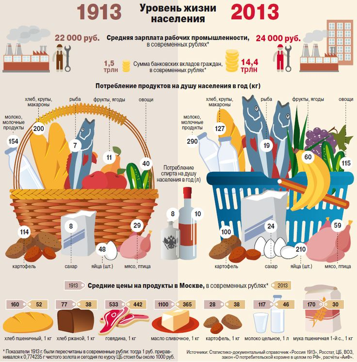 Сто лет - перемен нет? Как изменилась потребительская корзина | Личные деньги | Деньги | Аргументы и Факты