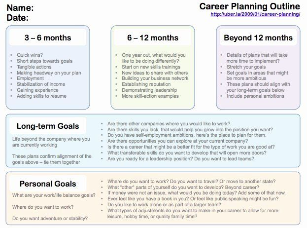 Future Career Plan Example Awesome Pinterest The World S Catalog
