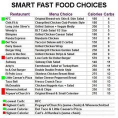 Fast Food Carb Chart. Because sometimes you gotta do it...