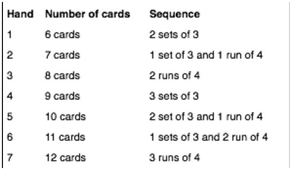 How to score gin rummy with 2 players game