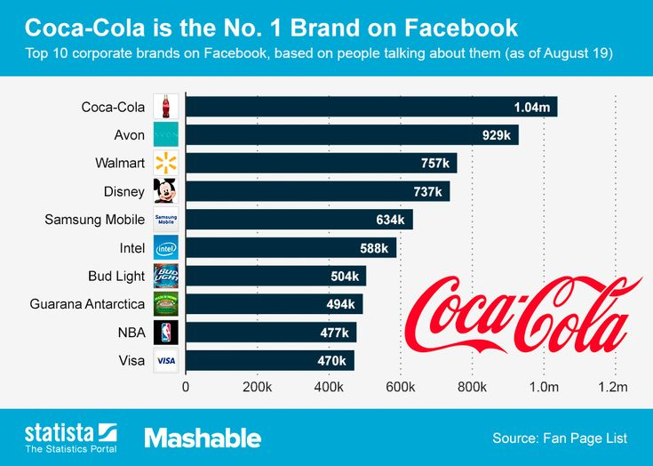 Top 10 marcas en FaceBook #infografia #infographic #socialmedia #marketing