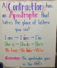 how to read contraction chart