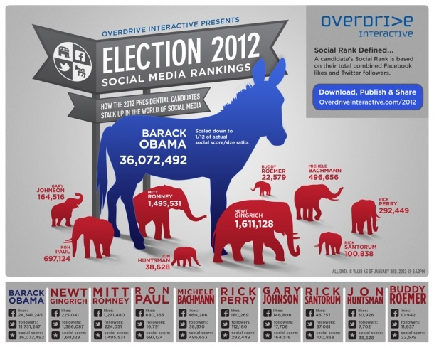 Election 2012 Social Media Rankings: Social Media Marketing, 2012 Social, 2012 Election, Facebook Like, Graphics Design, Media Infographic, Election 2012, Eeuu 2012, Media Rank