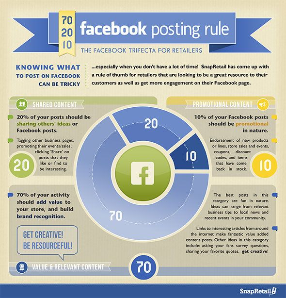 Learn what type of content to post on Facebook with our Facebook Trifecta for Retailers #infographic
